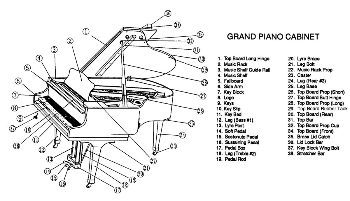 Parts of the piano